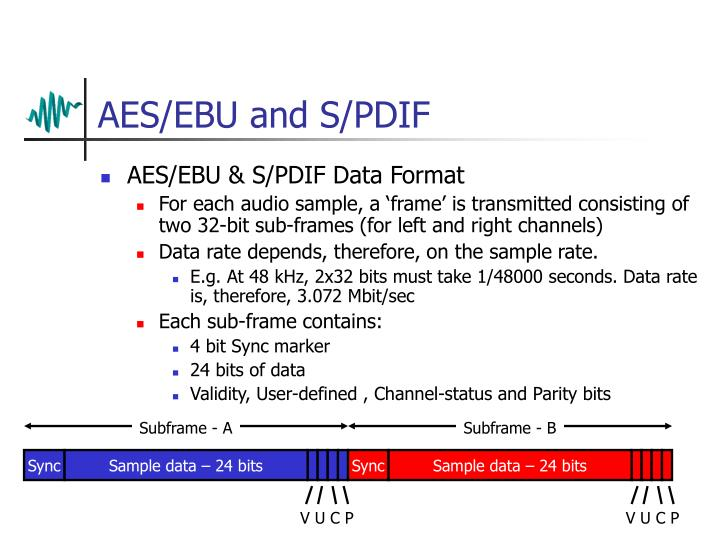 AES/EBU and S/PDIF