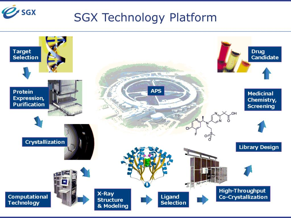 SGX Technology Platform