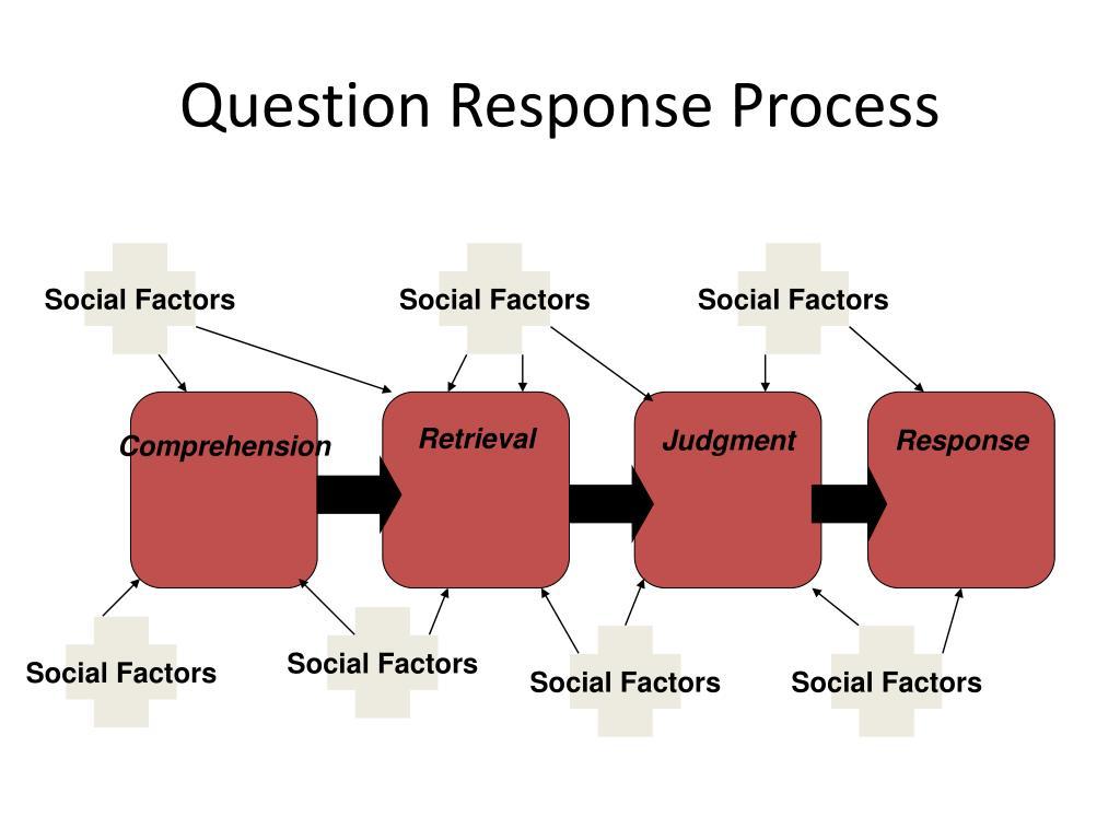 Question Response Process