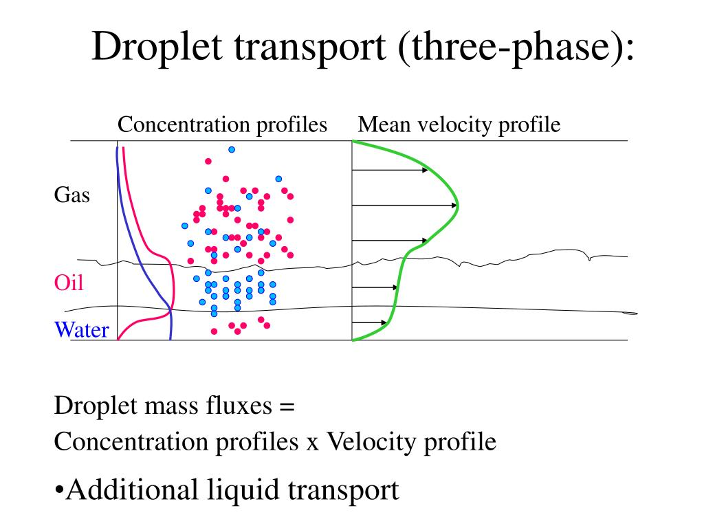 Droplet transport (three-phase):