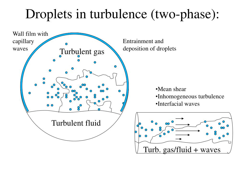 Droplets in turbulence (two-phase):