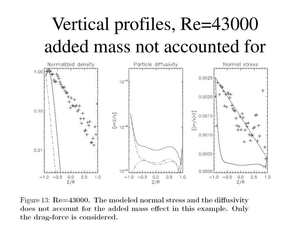 Vertical profiles, Re=43000