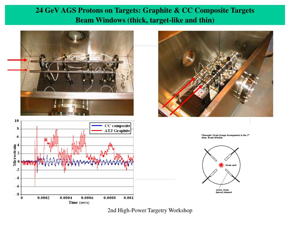 24 GeV AGS Protons on Targets: Graphite & CC Composite Targets