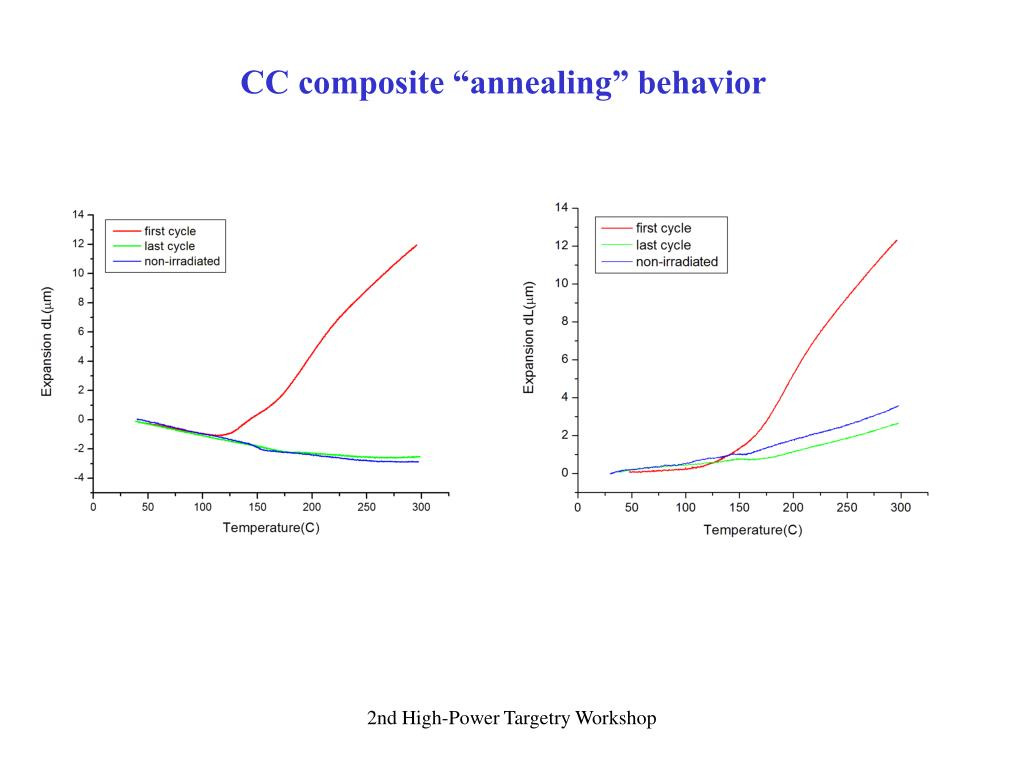 "CC composite ""annealing"" behavior"