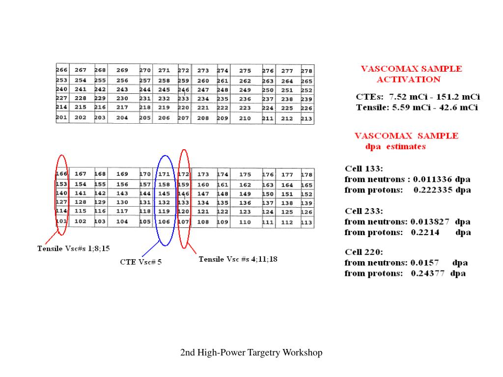 2nd High-Power Targetry Workshop