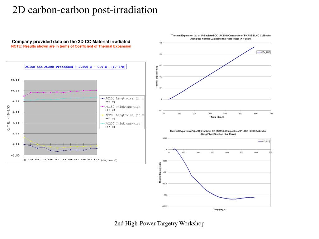 2D carbon-carbon post-irradiation