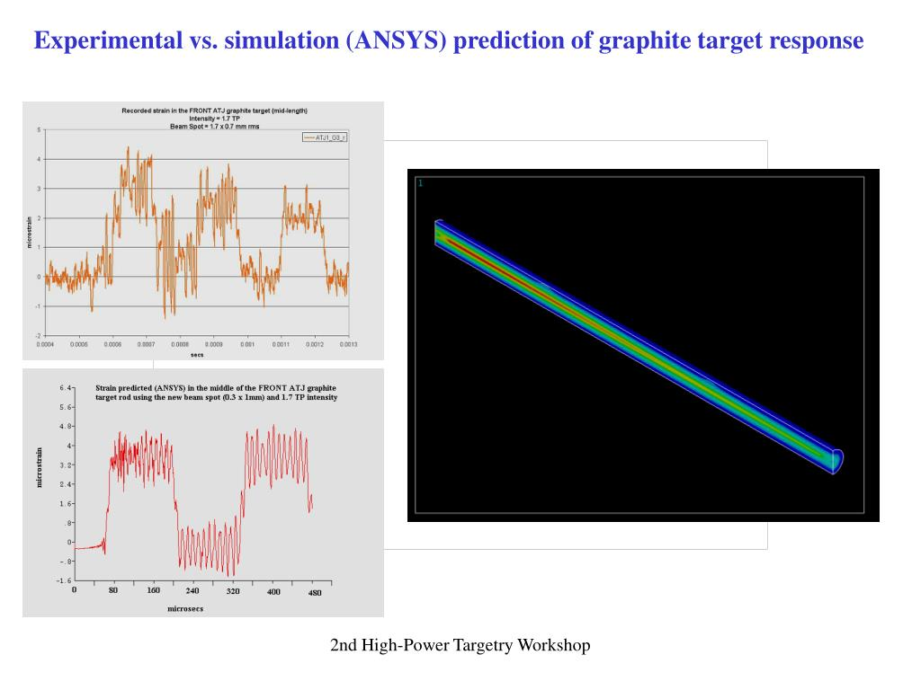 Experimental vs. simulation (ANSYS) prediction of graphite target response