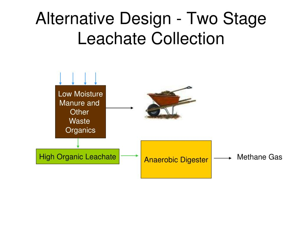 Alternative Design - Two Stage Leachate Collection