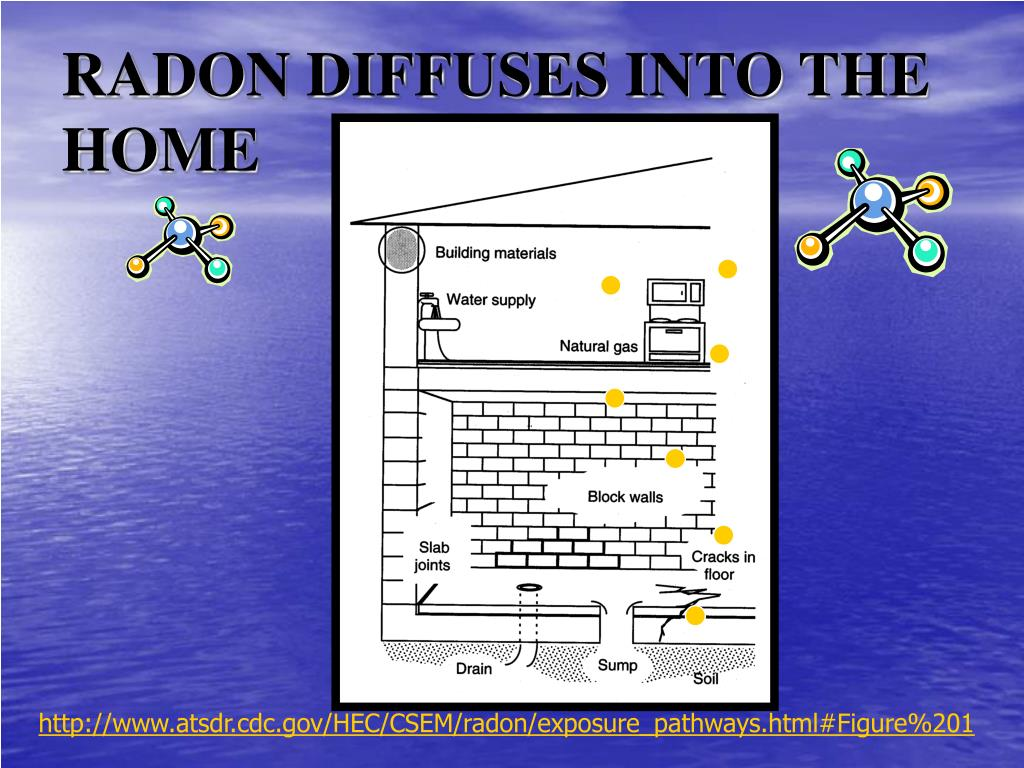RADON DIFFUSES INTO THE HOME
