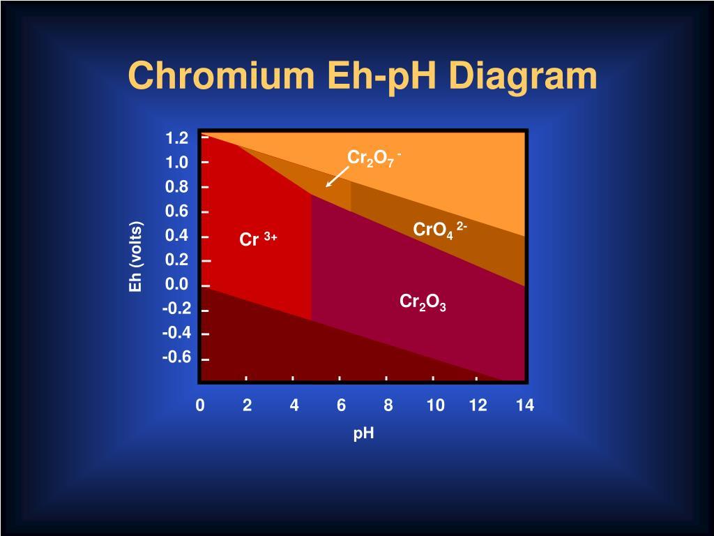 Chromium Eh-pH Diagram