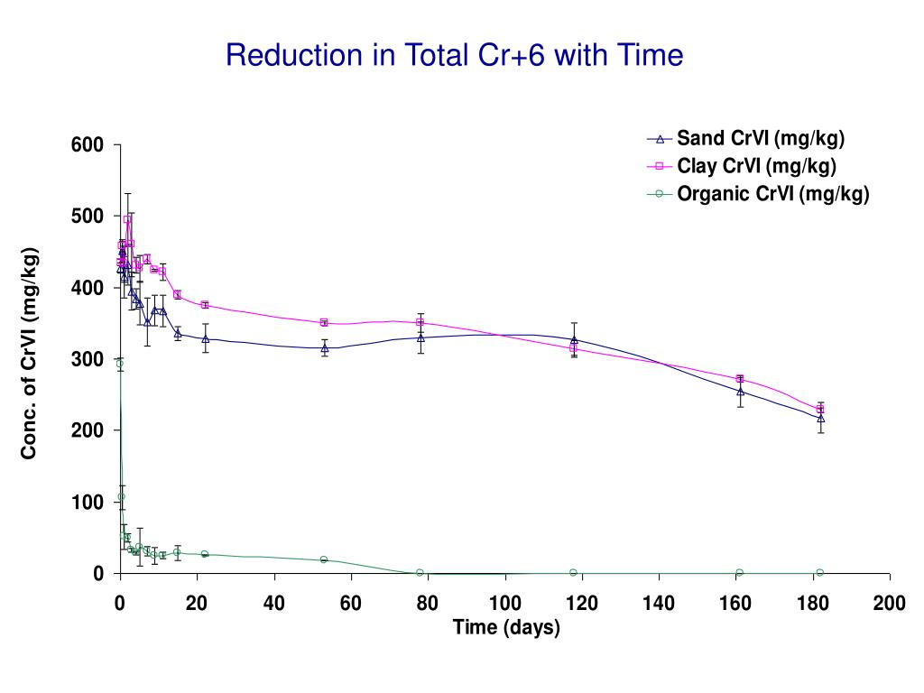 Reduction in Total Cr+6 with Time