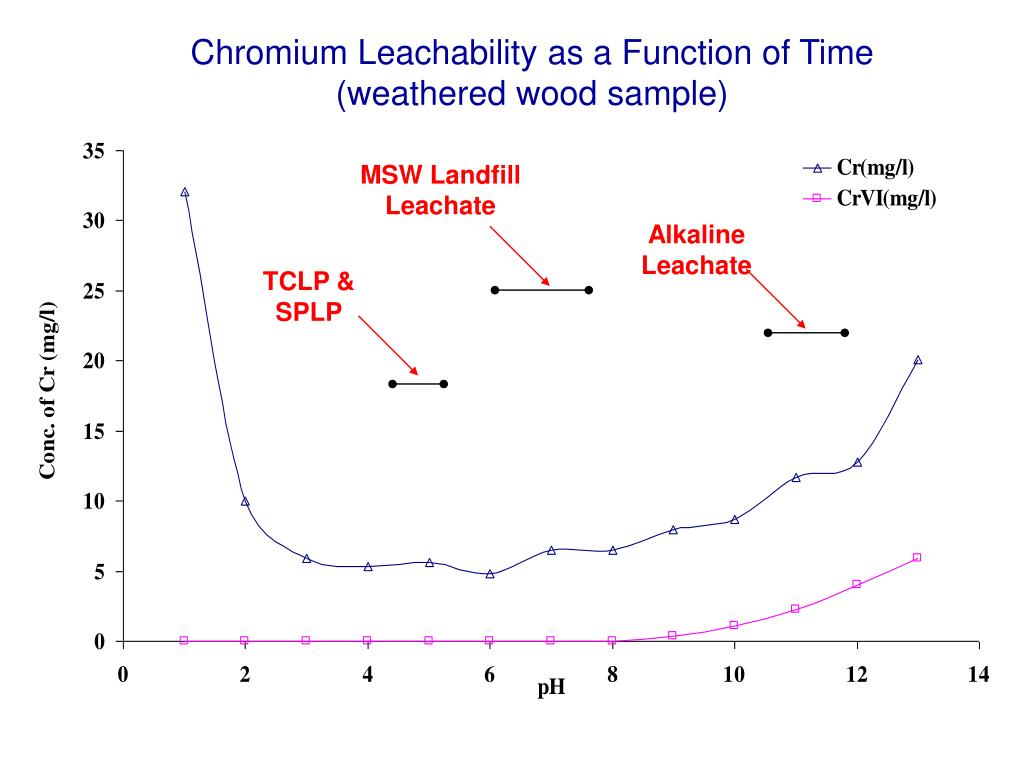 Chromium Leachability as a Function of Time