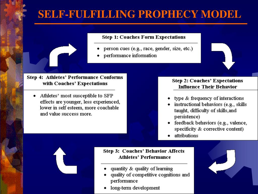 an essay on self fulfilling prophecy Read this essay on self fulfilling prophecy come browse our large digital warehouse of free sample essays get the knowledge you need in order to pass your classes.