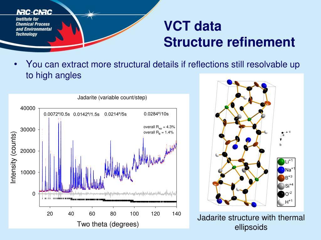 VCT data