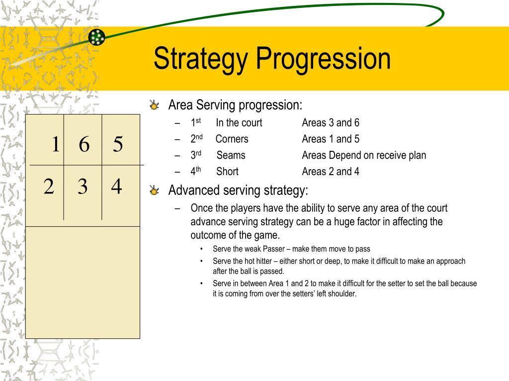 Strategy Progression