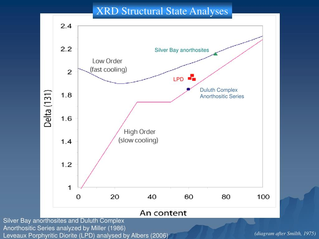 XRD Structural State Analyses