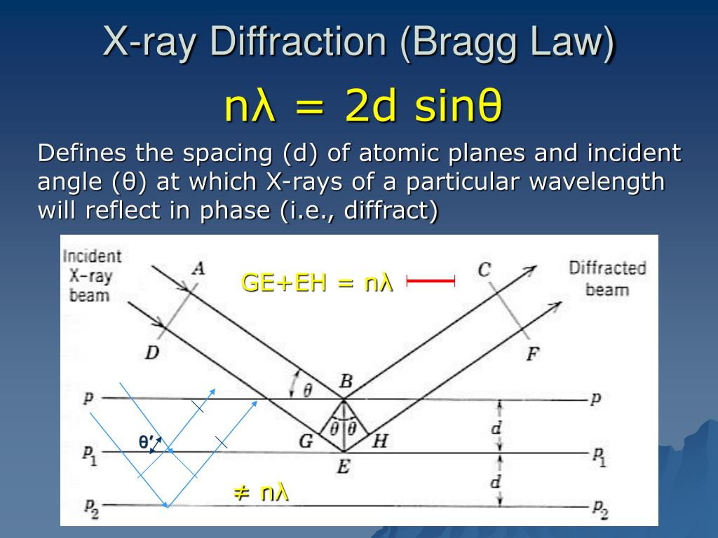 X-ray Diffraction (Bragg Law)