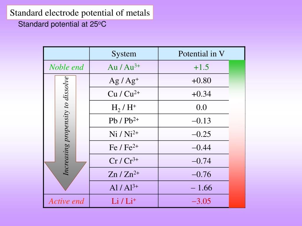 Standard electrode potential of metals