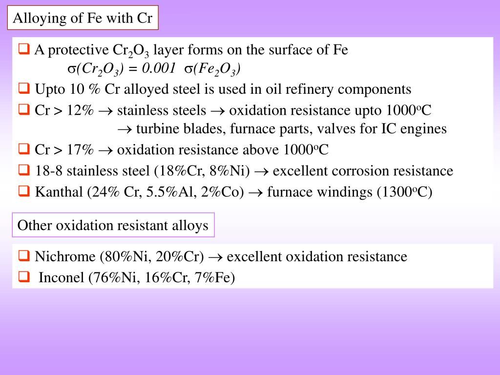 Alloying of Fe with Cr