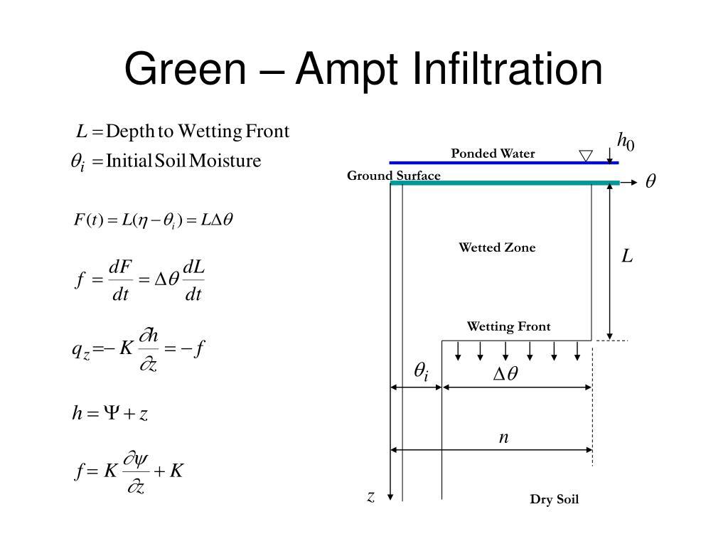 Green – Ampt Infiltration