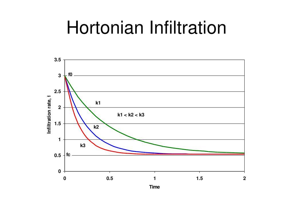 Hortonian Infiltration
