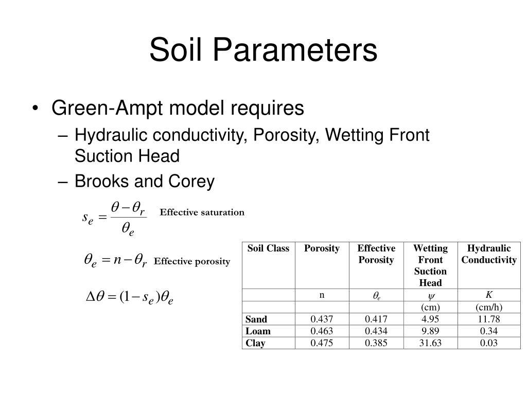 Soil Parameters