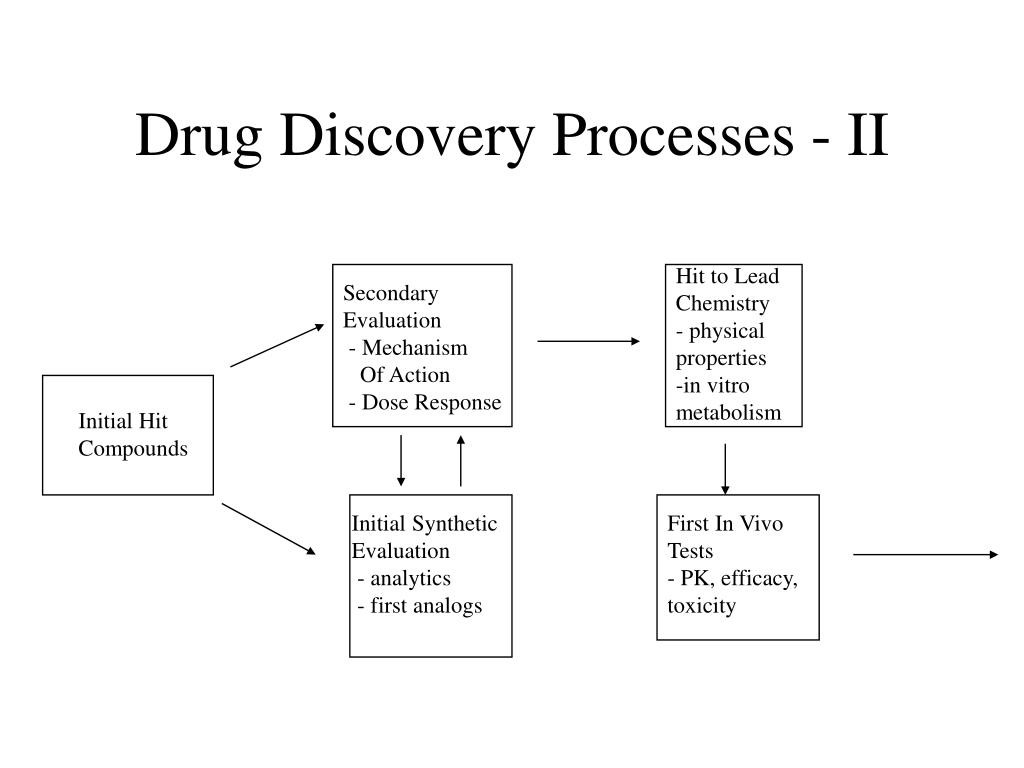 Drug Discovery Processes - II