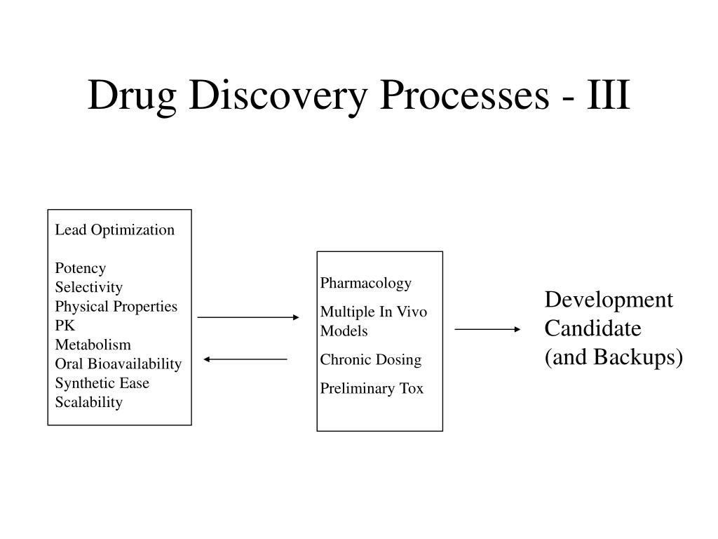 Drug Discovery Processes - III