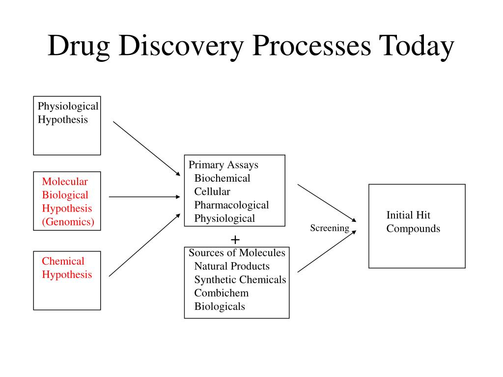 Drug Discovery Processes Today
