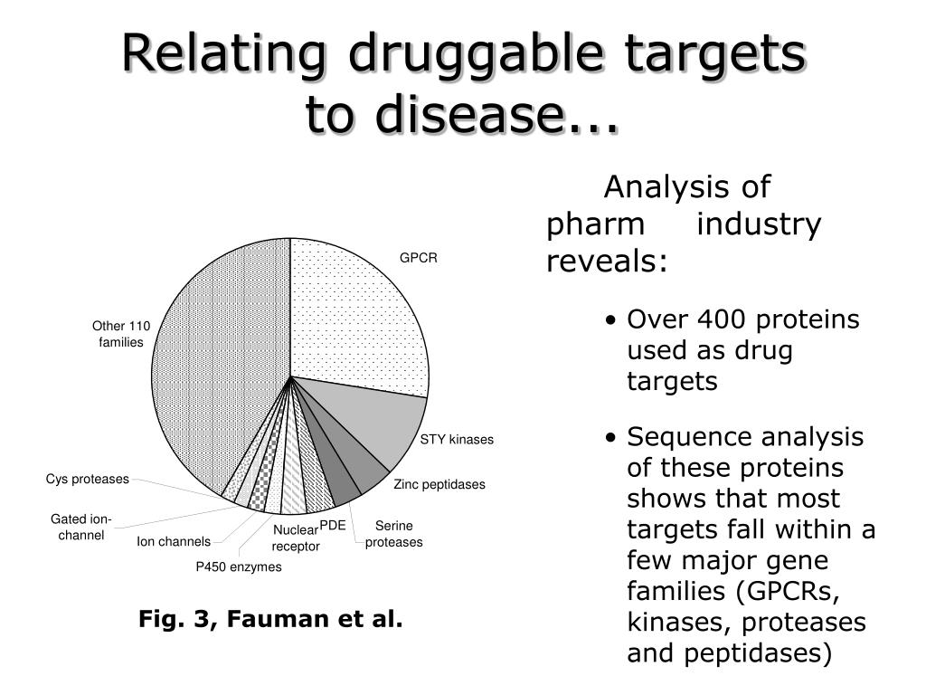 Relating druggable targets