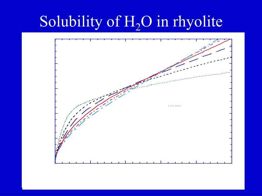 Solubility of H