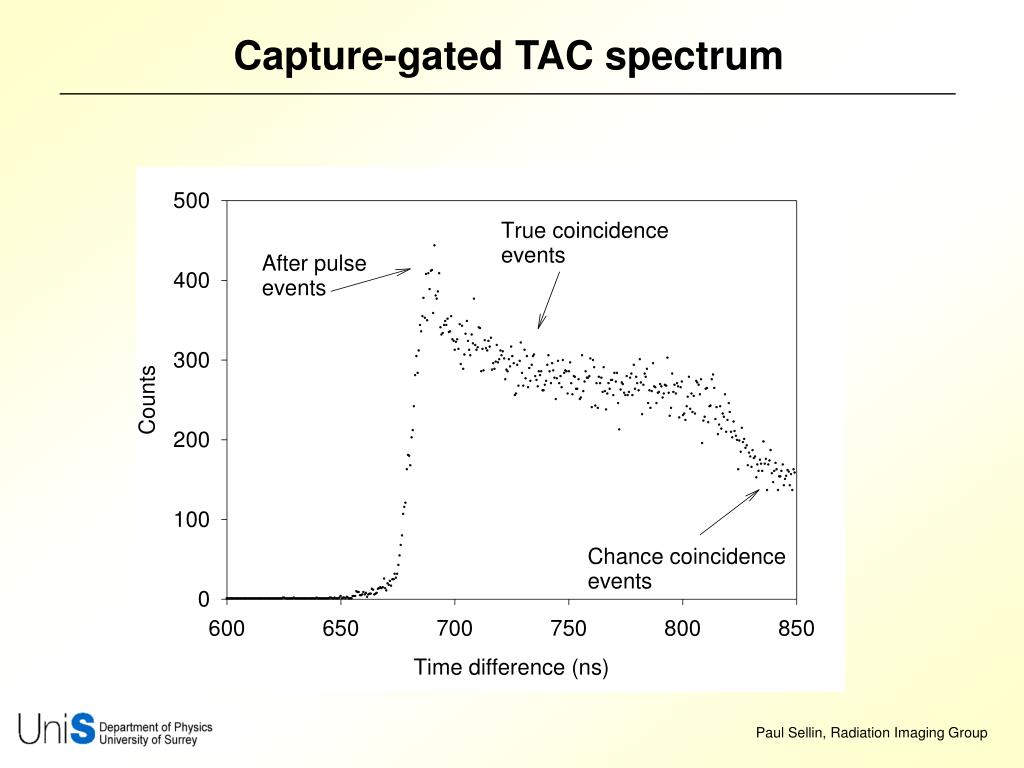 Capture-gated TAC spectrum