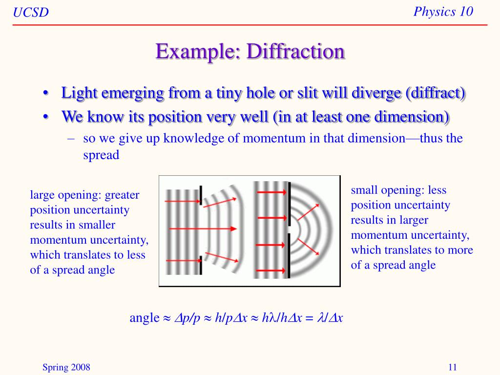 Example: Diffraction