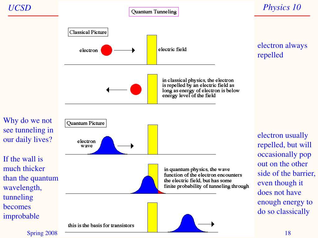electron always