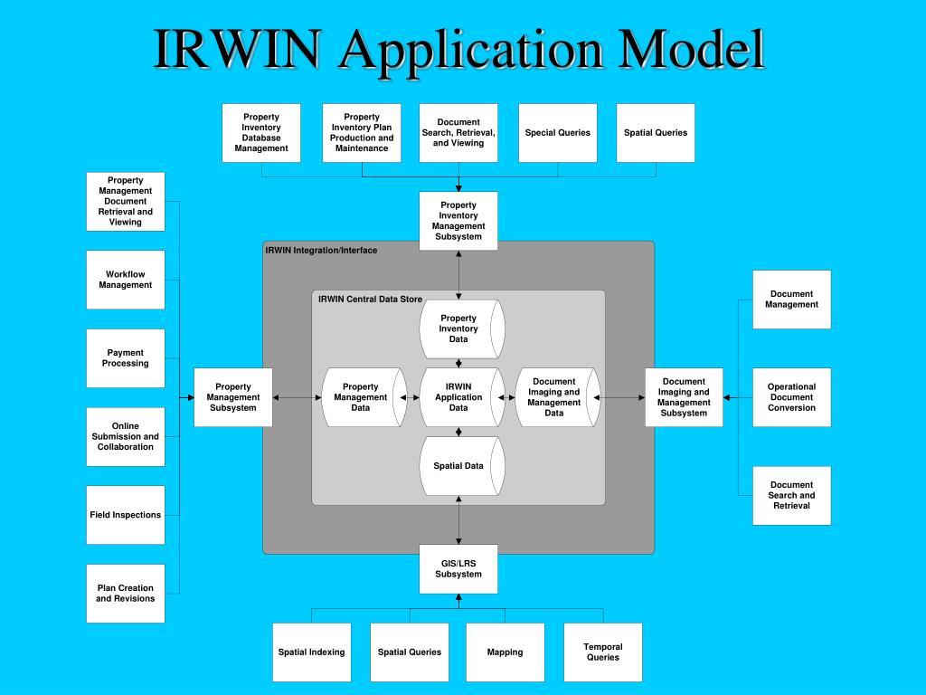 IRWIN Application Model