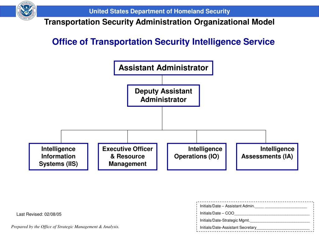 Office of Transportation Security Intelligence Service