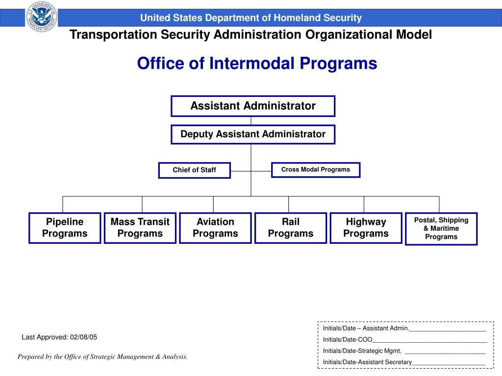 Office of Intermodal Programs