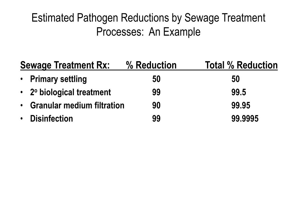 Sewage Treatment Rx:	% Reduction		Total % Reduction