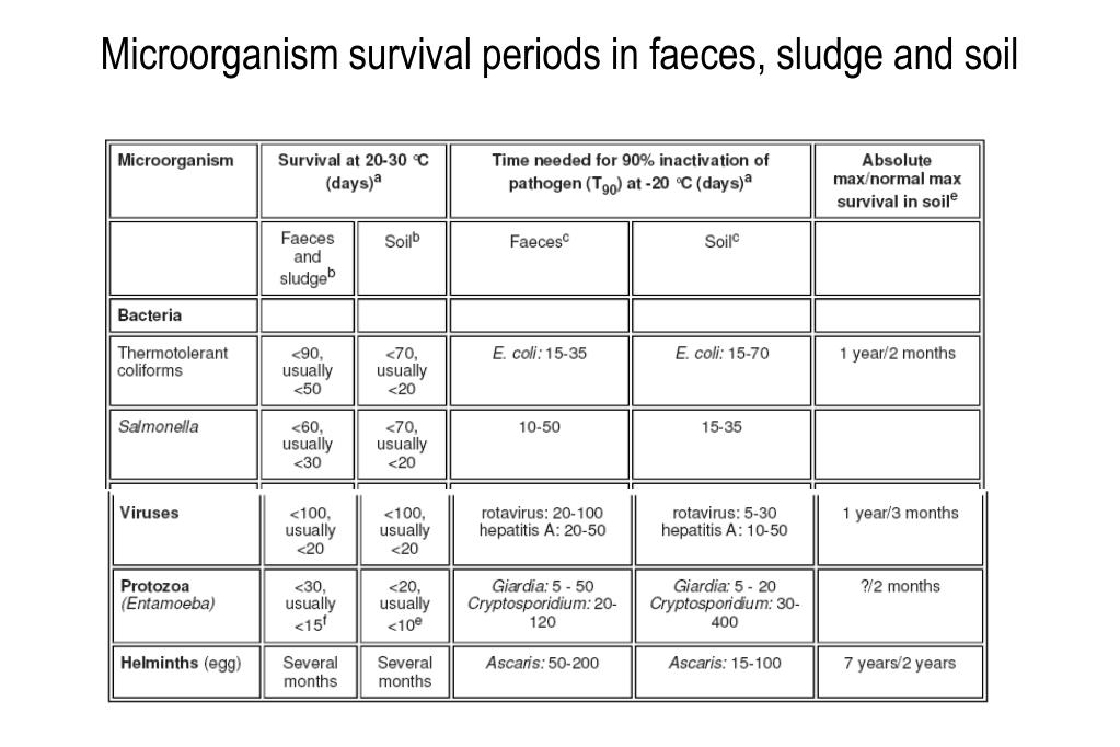 Microorganism survival periods in faeces, sludge and soil