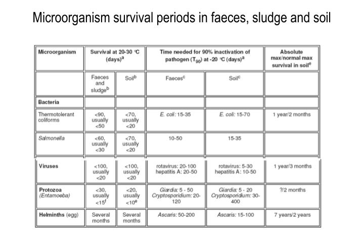 Microorganism survival periods in faeces sludge and soil
