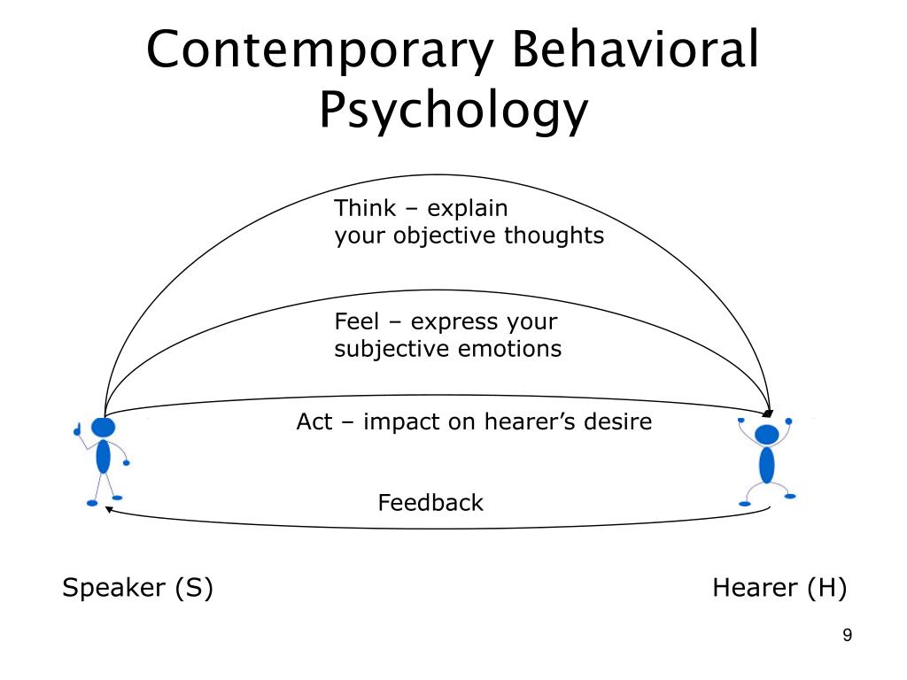 Contemporary Behavioral Psychology