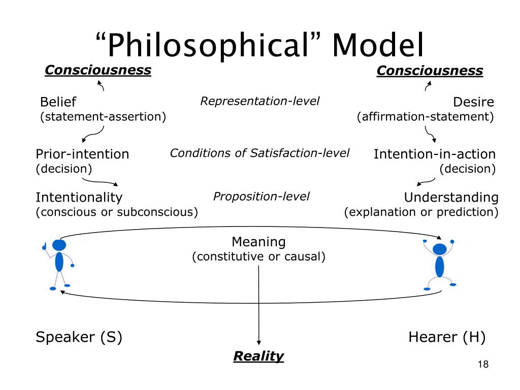 """Philosophical"" Model"