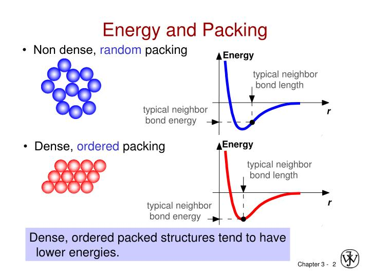 Energy and packing