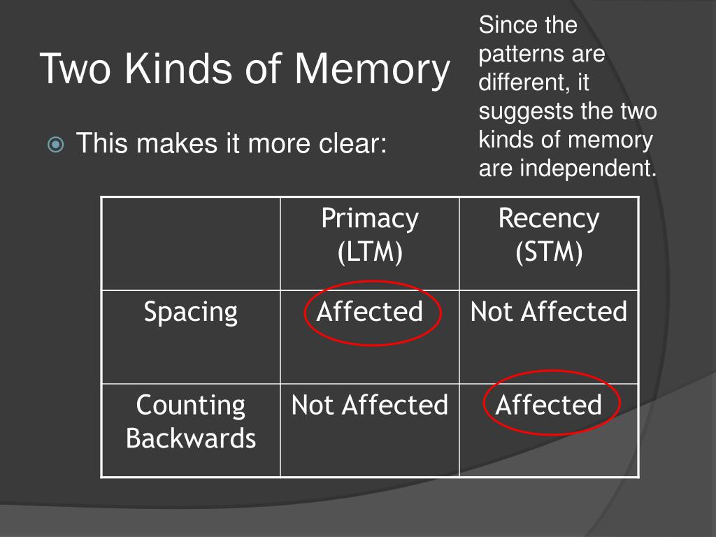 Since the patterns are different, it suggests the two kinds of memory are independent.