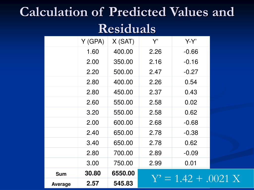 Calculation of Predicted Values and Residuals