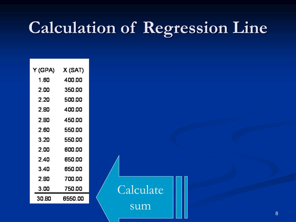Calculation of Regression Line