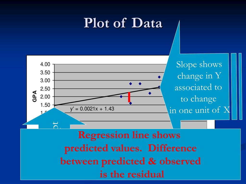 Regression line shows