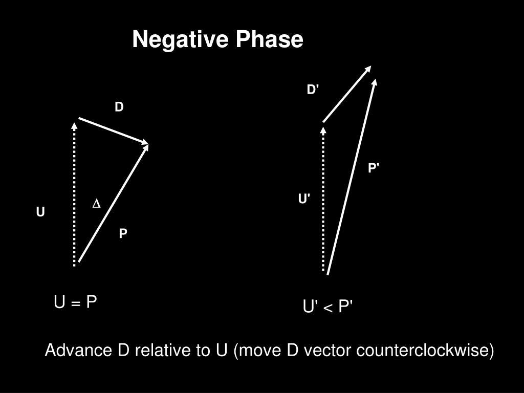 Negative Phase