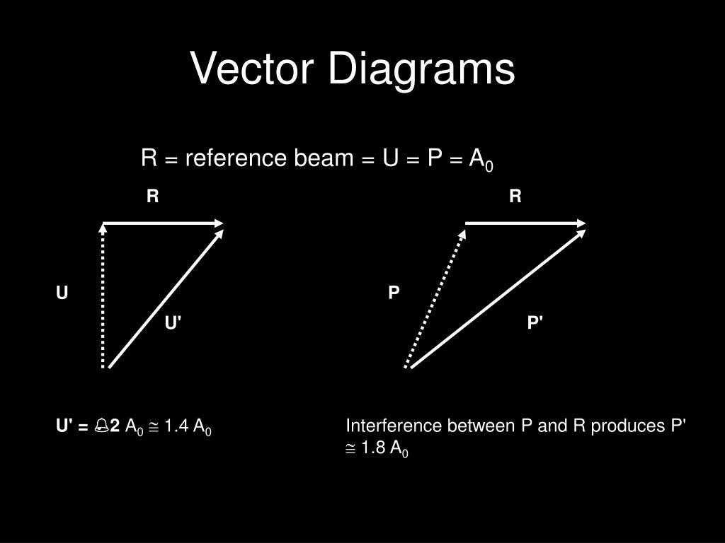 Vector Diagrams
