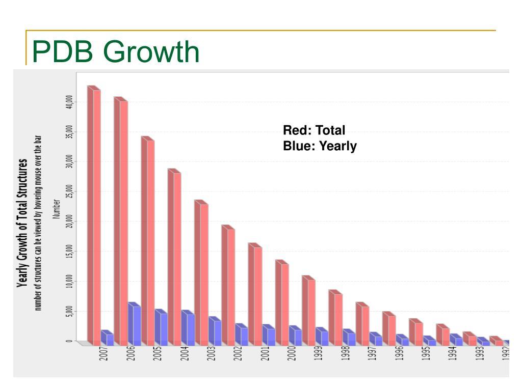 PDB Growth